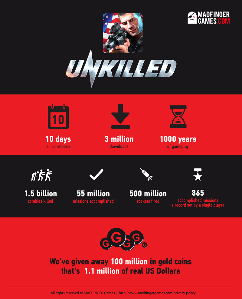Unkilled Infographic